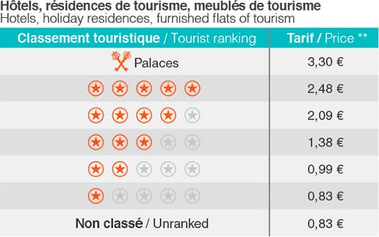 Tarif taxe de séjour hôtel, résidence 2017